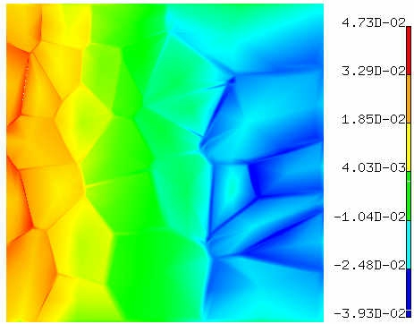 Thermal Stress distribution in polysilicon due to temperature gradient